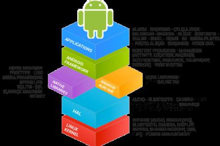 Android Kaynak Kodu Nedir